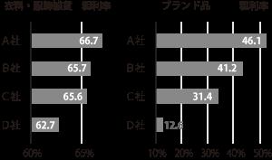 中古アパレルの利益率